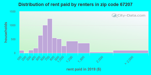 Rent paid by renters in 2016 in zip code 67207