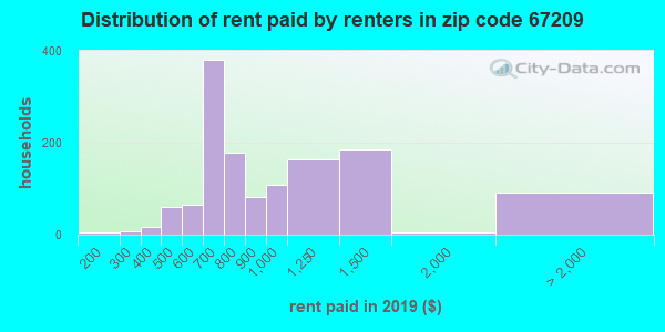 67209 rent paid by renters