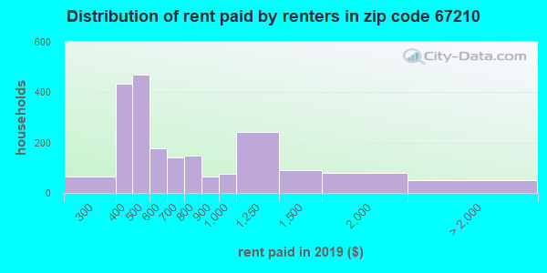 67210 rent paid by renters