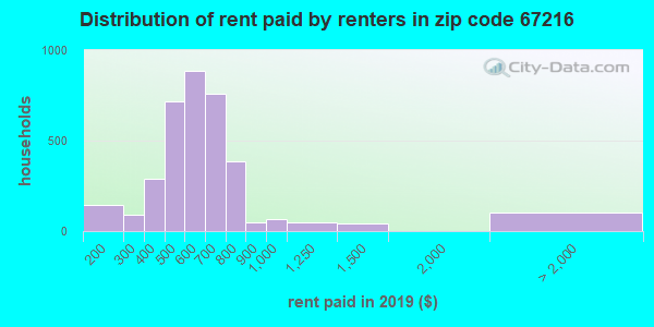 67216 rent paid by renters