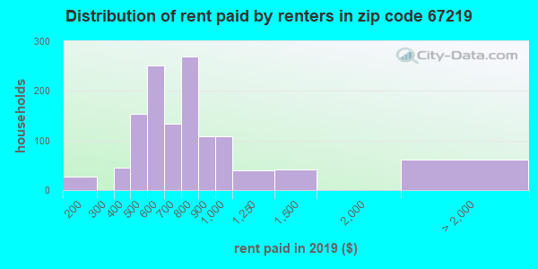 67219 rent paid by renters
