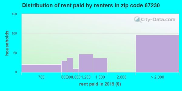 67230 rent paid by renters