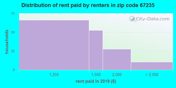 67235 rent paid by renters