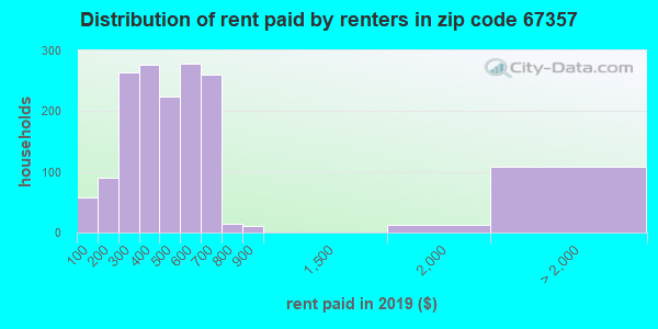 67357 rent paid by renters