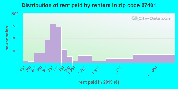 67401 rent paid by renters