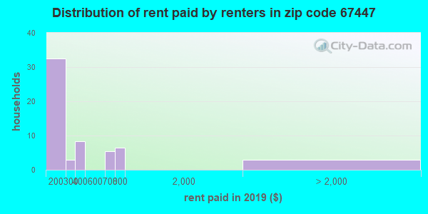 67447 rent paid by renters