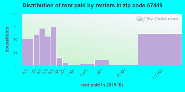 67449 rent paid by renters