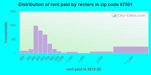 67501 rent paid by renters