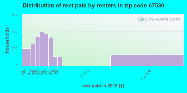 67530 rent paid by renters