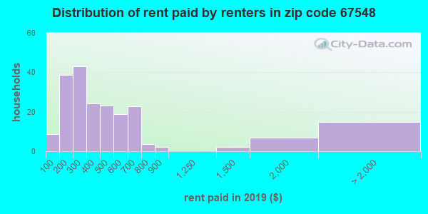 67548 rent paid by renters