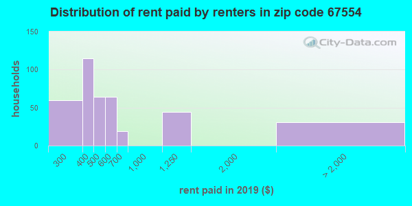 67554 rent paid by renters