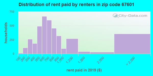 67601 rent paid by renters