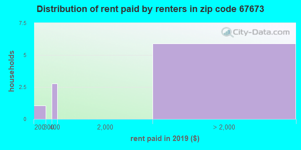 67673 rent paid by renters