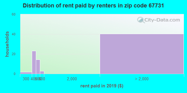 67731 rent paid by renters