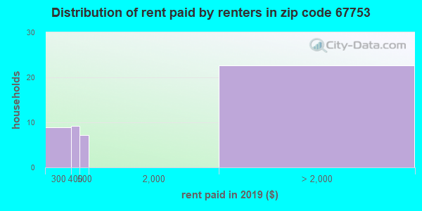 Rent paid by renters in 2015 in zip code 67753