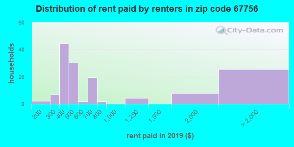 67756 rent paid by renters