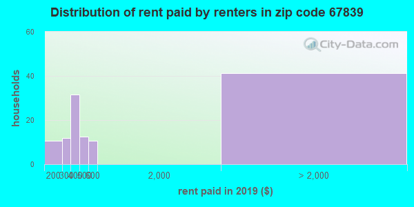 67839 rent paid by renters