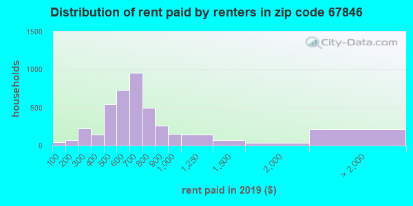 67846 rent paid by renters