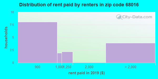 68016 rent paid by renters