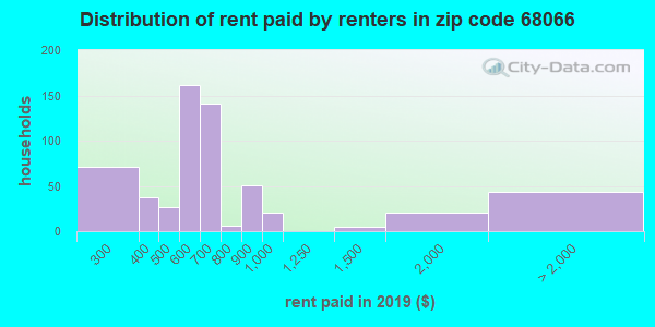 68066 rent paid by renters