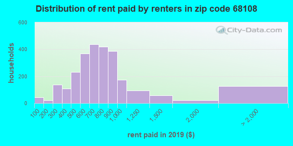 68108 rent paid by renters