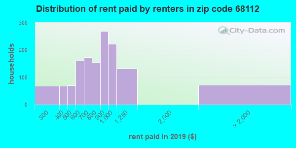 68112 rent paid by renters