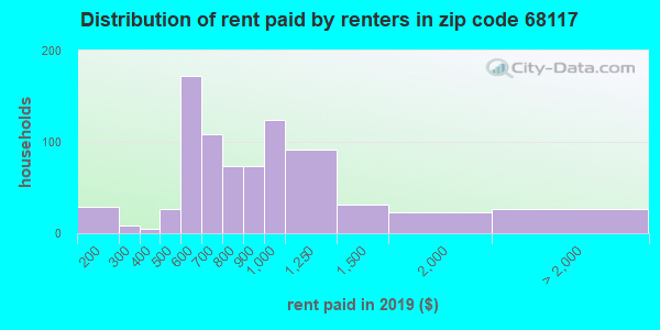 68117 rent paid by renters
