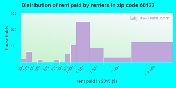 68122 rent paid by renters