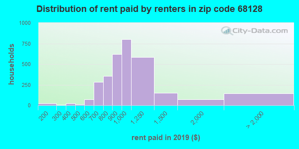 68128 rent paid by renters