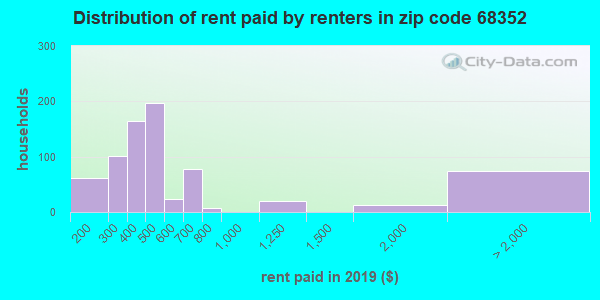 68352 rent paid by renters