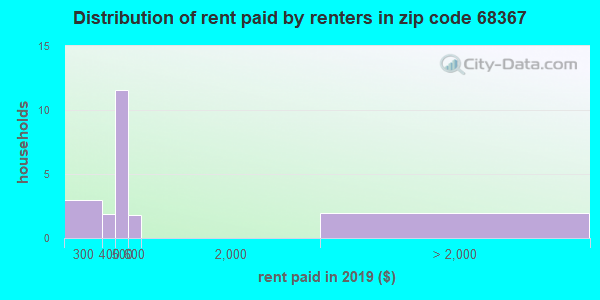 68367 rent paid by renters