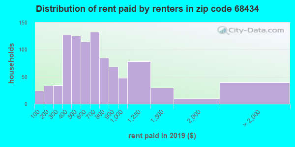 68434 rent paid by renters