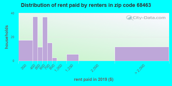 68463 rent paid by renters