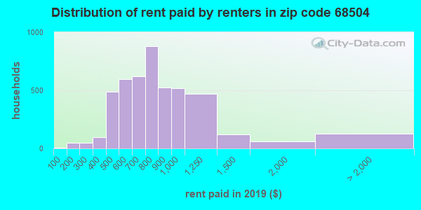 68504 rent paid by renters