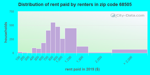 68505 rent paid by renters