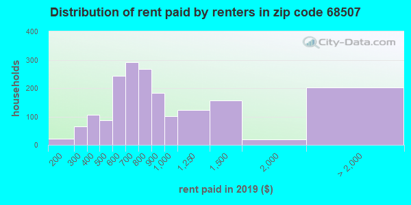 68507 rent paid by renters