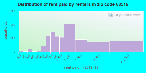 68516 rent paid by renters