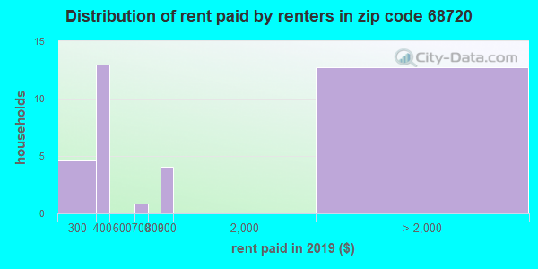 68720 rent paid by renters