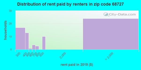 68727 rent paid by renters