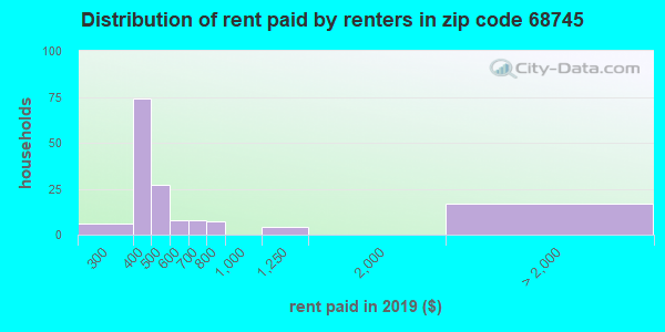 68745 rent paid by renters