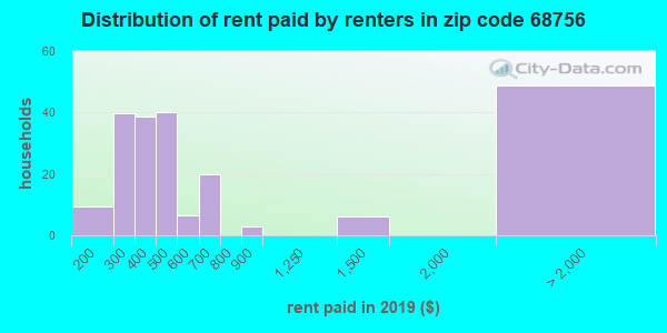 68756 rent paid by renters