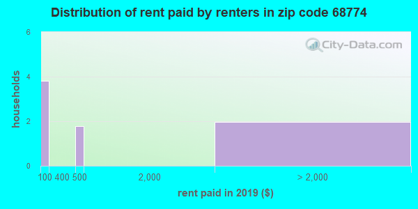 68774 rent paid by renters