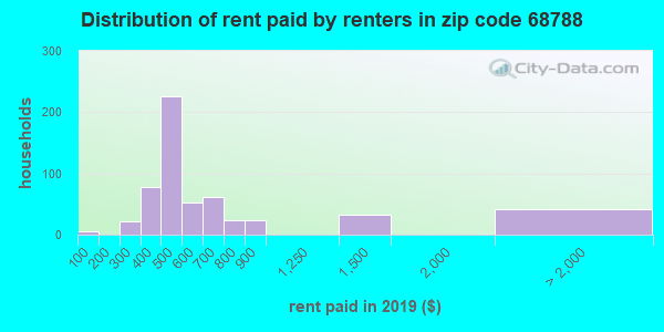 68788 rent paid by renters