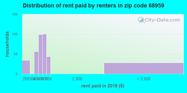 Rent paid by renters in 2016 in zip code 68959