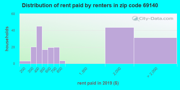 69140 rent paid by renters