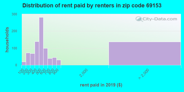 69153 rent paid by renters