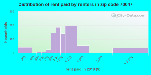 70047 rent paid by renters
