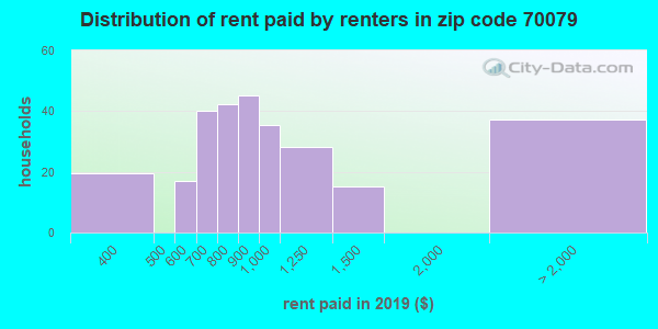 70079 rent paid by renters