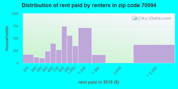 70094 rent paid by renters