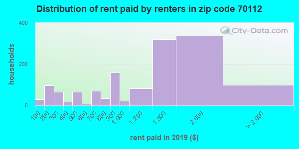 70112 rent paid by renters